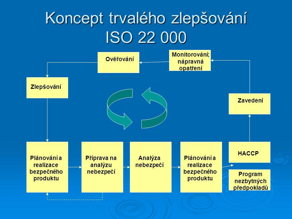 Koncept trvalého zlepšování ISO 22 000 Plánování a realizace bezpečného produktu Příprava na analýzu nebezpečí Analýza nebezpečí Plánování a realizace bezpečného produktu HACCP Program nezbytných předpokladů Zavedení Ověřování Monitorování; nápravná opatření Zlepšování
