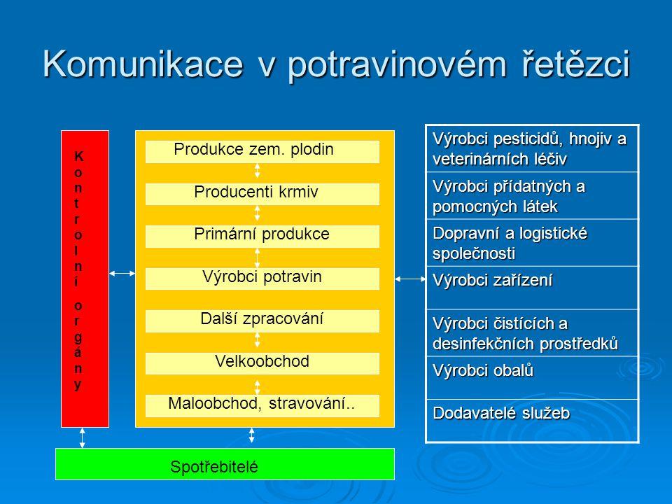 Komunikace v potravinovém řetězci Produkce zem. plodin Producenti krmiv Primární produkce Výrobci potravin Další zpracování Velkoobchod Maloobchod, st