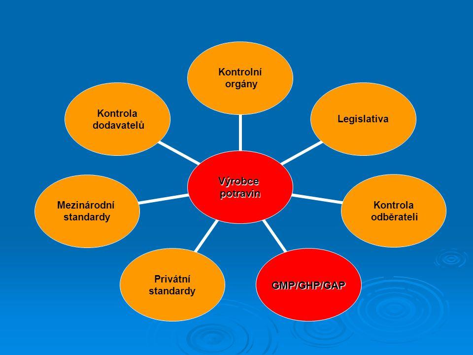 Výrobcepotravin Kontrolní orgány Legislativa Kontrola odběrateli GMP/GHP/GAP Privátní standardy Mezinárodní standardy Kontrola dodavatelů