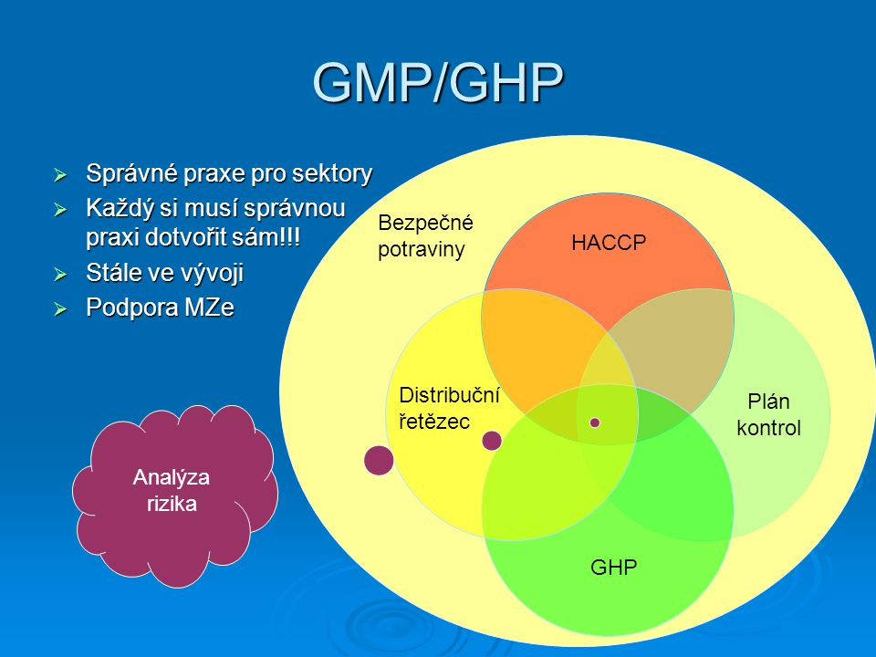 GMP/GHP  Správné praxe pro sektory  Každý si musí správnou praxi dotvořit sám!!!  Stále ve vývoji  Podpora MZe HACCP GHP Plán kontrol Distribuční