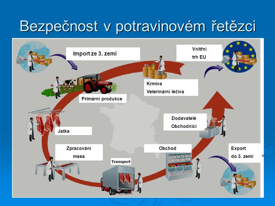 Bezpečnost v potravinovém řetězci Import ze 3. zemí Krmiva Veterinární léčiva Primární produkce Jatka Zpracování masa ObchodExport do 3. zemí Vnitřní