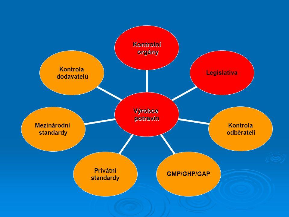 Výrobcepotravin Kontrolní orgány orgány Legislativa Kontrola odběrateli GMP/GHP/GAP Privátní standardy Mezinárodní standardy Kontrola dodavatelů