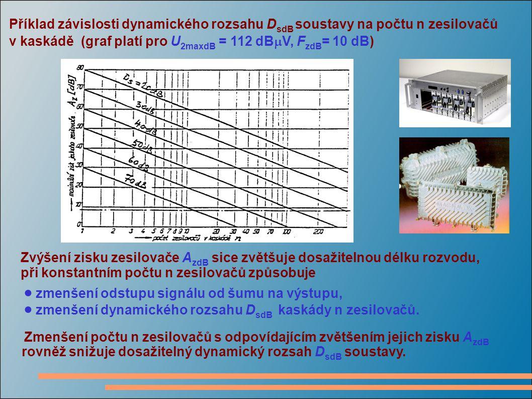 Příklad závislosti dynamického rozsahu D sdB soustavy na počtu n zesilovačů v kaskádě (graf platí pro U 2maxdB = 112 dB  V, F zdB = 10 dB) Zvýšení zisku zesilovače A zdB sice zvětšuje dosažitelnou délku rozvodu, při konstantním počtu n zesilovačů způsobuje  zmenšení odstupu signálu od šumu na výstupu,  zmenšení dynamického rozsahu D sdB kaskády n zesilovačů.