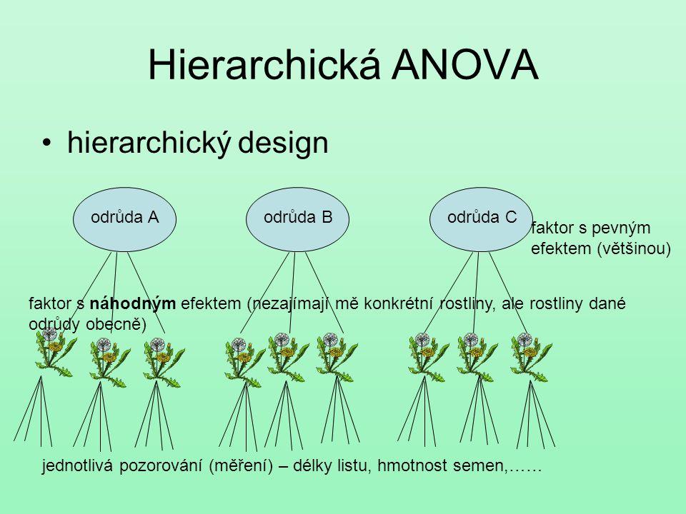 Hierarchická ANOVA hierarchický design odrůda Aodrůda Bodrůda C faktor s pevným efektem (většinou) faktor s náhodným efektem (nezajímají mě konkrétní
