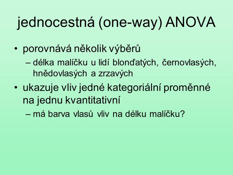 dvoucestná (two-way ANOVA) zkoumá vliv dvou kategoriálních proměnných na jednu kvantitativní má vliv pohlaví a barva vlasů na délku malíčku.