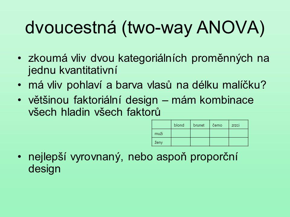 dvoucestná (two-way ANOVA) zkoumá vliv dvou kategoriálních proměnných na jednu kvantitativní má vliv pohlaví a barva vlasů na délku malíčku? většinou