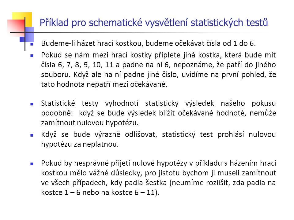 Příklad pro schematické vysvětlení statistických testů Budeme-li házet hrací kostkou, budeme očekávat čísla od 1 do 6. Pokud se nám mezi hrací kostky