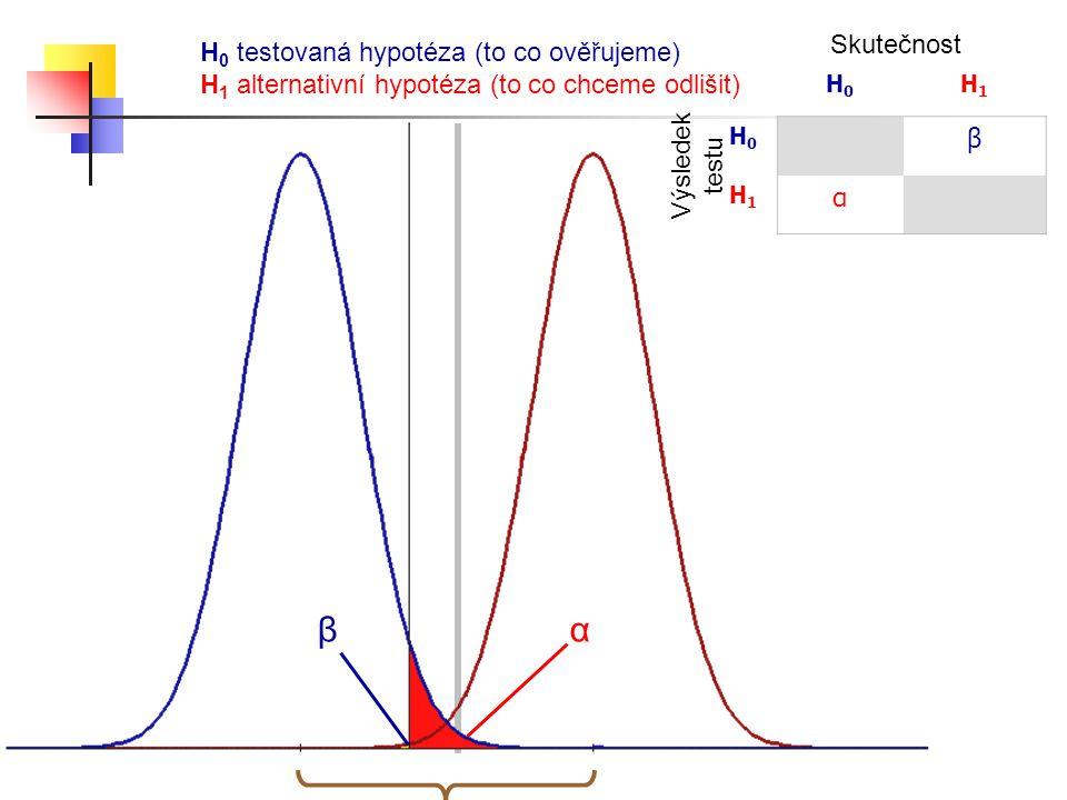 H0H0 H1H1 H0H0 β H1H1 α H 0 testovaná hypotéza (to co ověřujeme) H 1 alternativní hypotéza (to co chceme odlišit) Skutečnost Výsledek testu βα