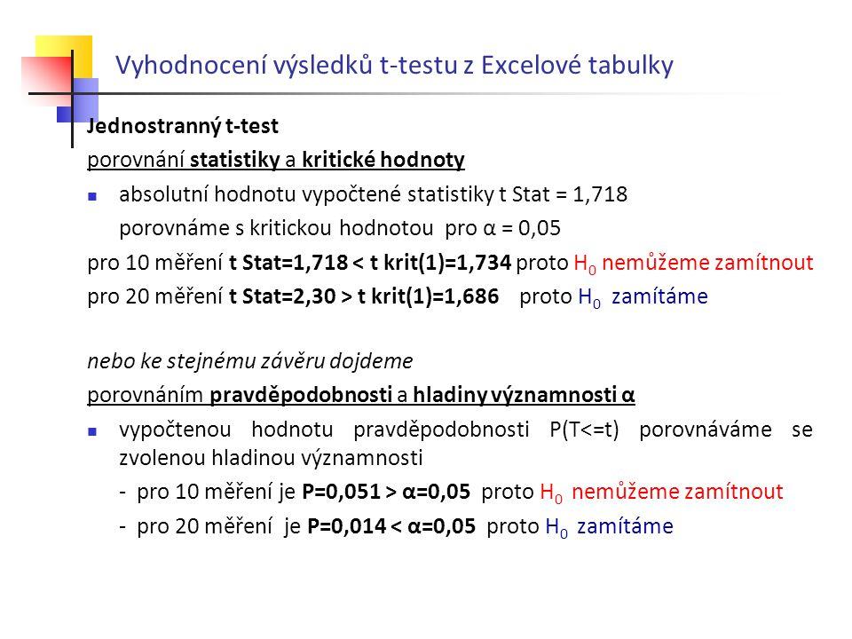 Vyhodnocení výsledků t-testu z Excelové tabulky Jednostranný t-test porovnání statistiky a kritické hodnoty absolutní hodnotu vypočtené statistiky t S