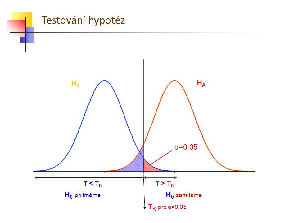 Testování hypotéz α=0,05 H0H0 HAHA T K pro α=0,05 T < T K T > T K H 0 zamítáme H 0 přijímáme