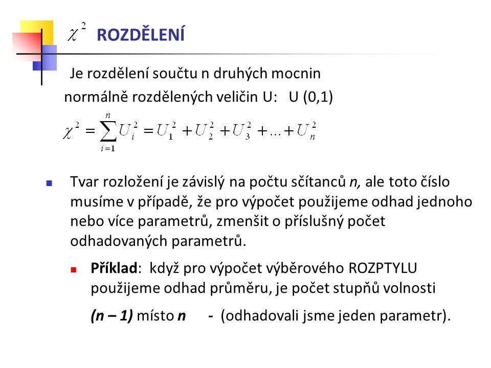 ROZDĚLENÍ Je rozdělení součtu n druhých mocnin normálně rozdělených veličin U: U (0,1) Tvar rozložení je závislý na počtu sčítanců n, ale toto číslo m