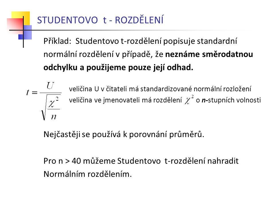 STUDENTOVO t - ROZDĚLENÍ Příklad: Studentovo t-rozdělení popisuje standardní normální rozdělení v případě, že neznáme směrodatnou odchylku a použijeme