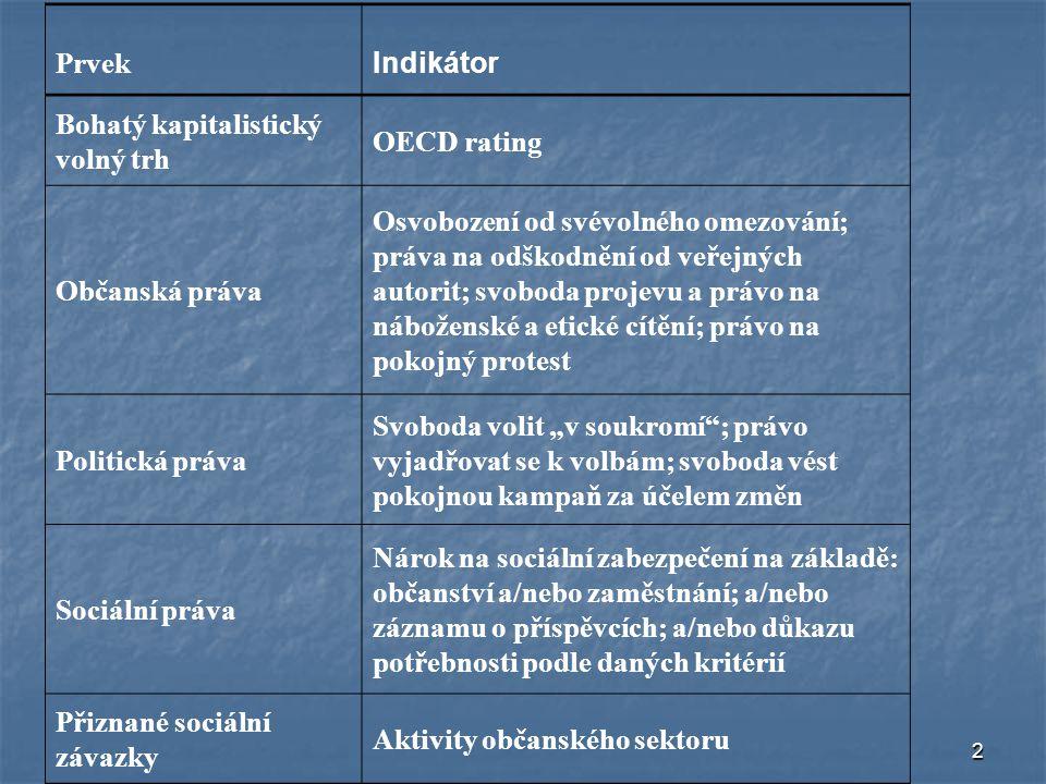 """2 Prvek Indikátor Bohatý kapitalistický volný trh OECD rating Občanská práva Osvobození od svévolného omezování; práva na odškodnění od veřejných autorit; svoboda projevu a právo na náboženské a etické cítění; právo na pokojný protest Politická práva Svoboda volit """"v soukromí ; právo vyjadřovat se k volbám; svoboda vést pokojnou kampaň za účelem změn Sociální práva Nárok na sociální zabezpečení na základě: občanství a/nebo zaměstnání; a/nebo záznamu o příspěvcích; a/nebo důkazu potřebnosti podle daných kritérií Přiznané sociální závazky Aktivity občanského sektoru"""
