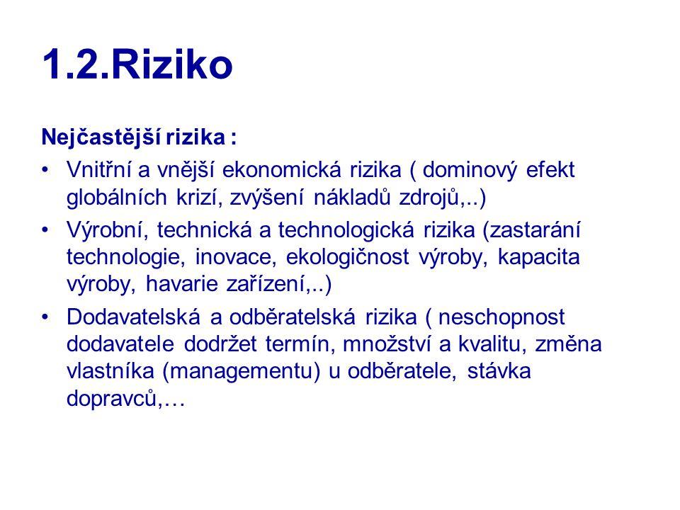 1.2.Riziko Nejčastější rizika : Vnitřní a vnější ekonomická rizika ( dominový efekt globálních krizí, zvýšení nákladů zdrojů,..) Výrobní, technická a technologická rizika (zastarání technologie, inovace, ekologičnost výroby, kapacita výroby, havarie zařízení,..) Dodavatelská a odběratelská rizika ( neschopnost dodavatele dodržet termín, množství a kvalitu, změna vlastníka (managementu) u odběratele, stávka dopravců,…
