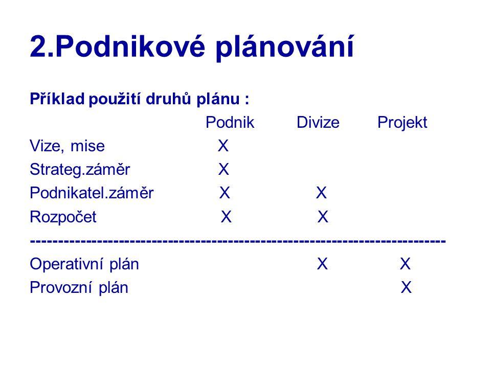 2.Podnikové plánování Příklad použití druhů plánu : Podnik Divize Projekt Vize, mise X Strateg.záměr X Podnikatel.záměr X X Rozpočet X X ---------------------------------------------------------------------------- Operativní plán X X Provozní plán X