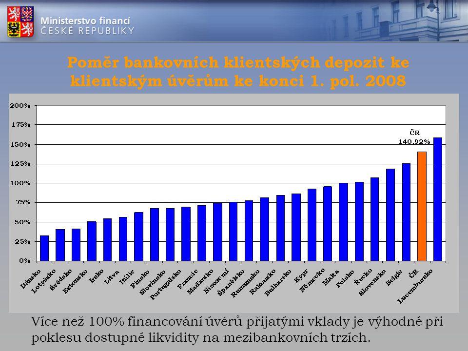 Poměr bankovních klientských depozit ke klientským úvěrům ke konci 1. pol. 2008 Více než 100% financování úvěrů přijatými vklady je výhodné při pokles