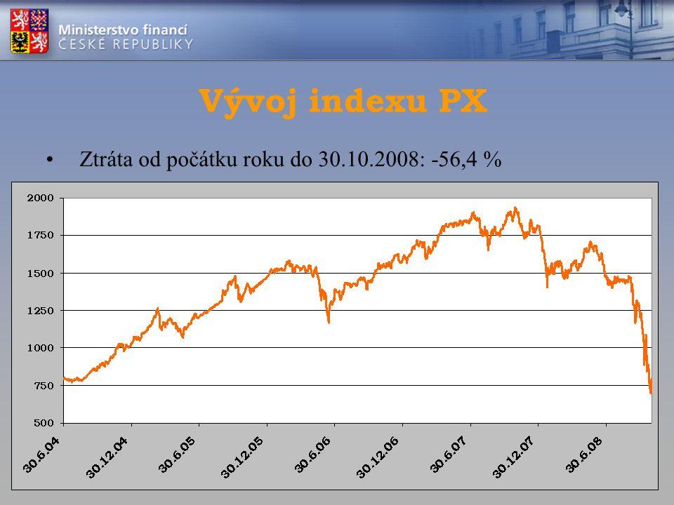 Vývoj indexu PX Ztráta od počátku roku do 30.10.2008: -56,4 %