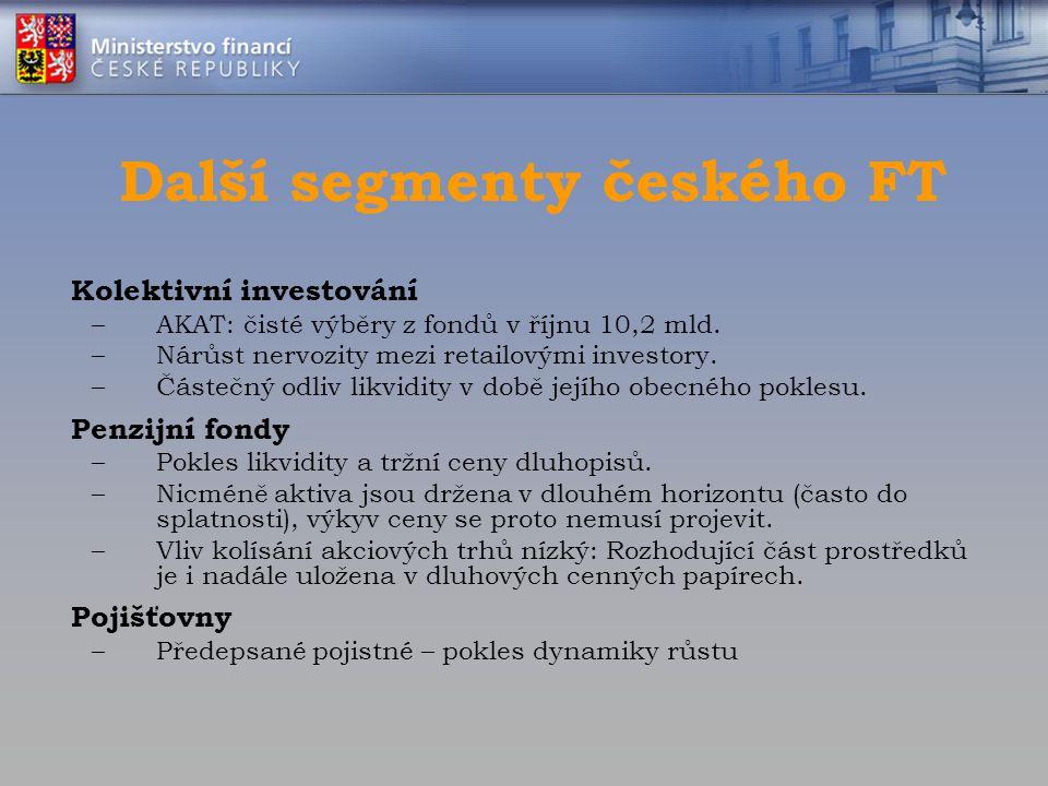 Další segmenty českého FT Kolektivní investování –AKAT: čisté výběry z fondů v říjnu 10,2 mld. –Nárůst nervozity mezi retailovými investory. –Částečný