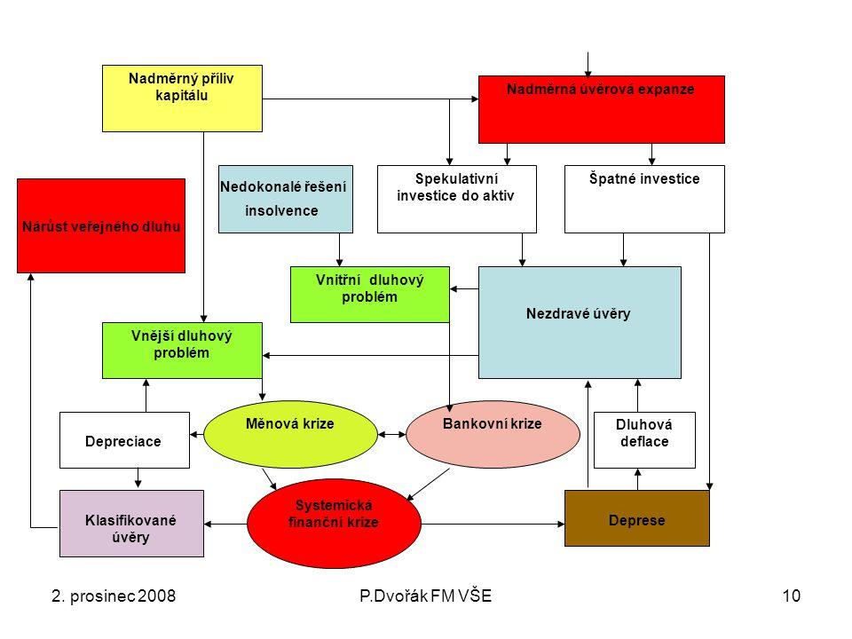2. prosinec 2008P.Dvořák FM VŠE10 Nadměrná úvěrová expanze Vnitřní dluhový problém Nadměrný příliv kapitálu Nezdravé úvěry Špatné investice Vnější dlu