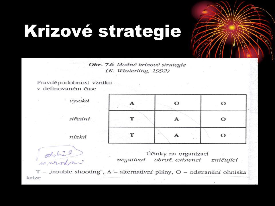 Krizové strategie