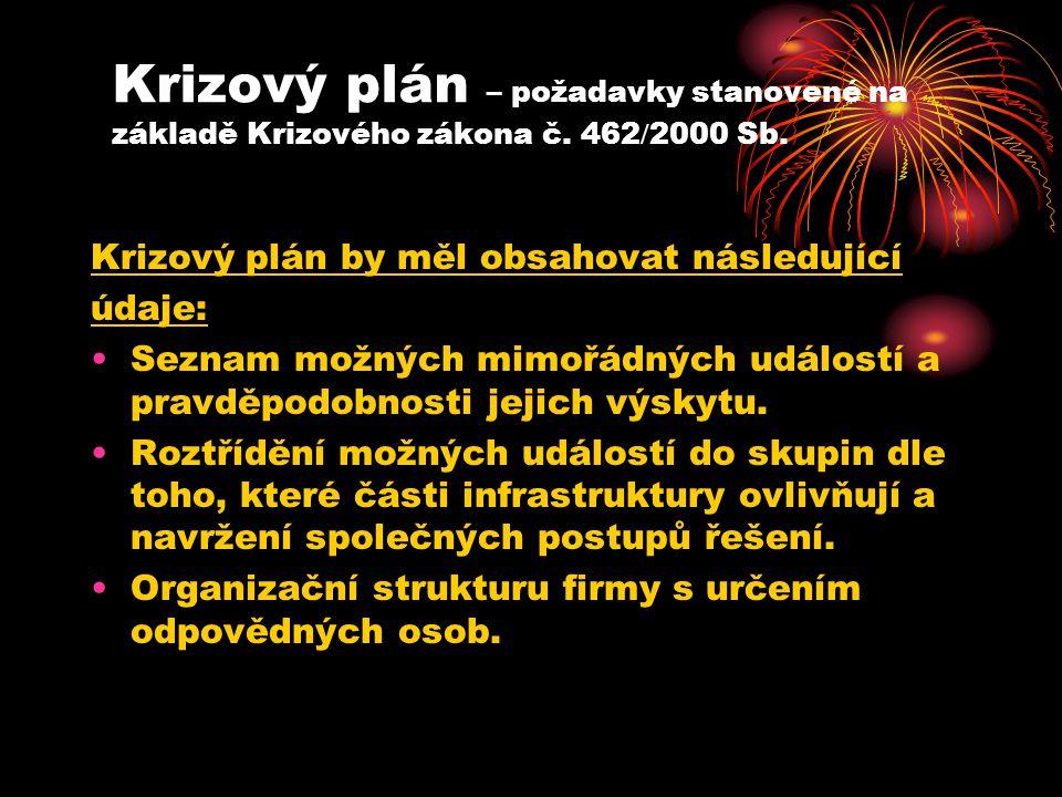 Krizový plán – požadavky stanovené na základě Krizového zákona č.