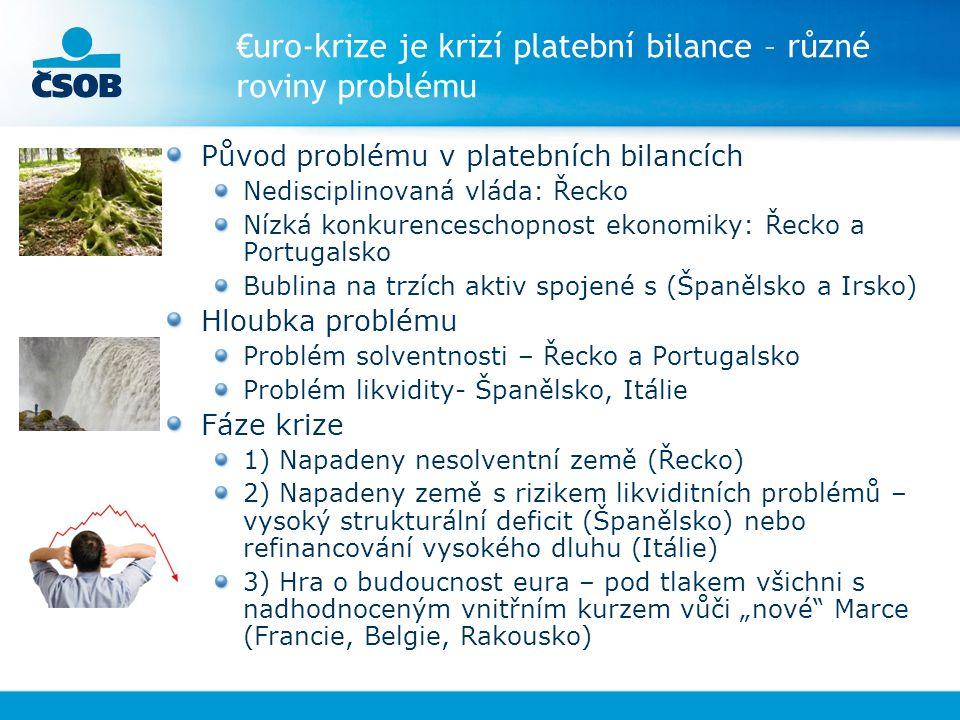 """€uro-krize je krizí platební bilance – různé roviny problému Původ problému v platebních bilancích Nedisciplinovaná vláda: Řecko Nízká konkurenceschopnost ekonomiky: Řecko a Portugalsko Bublina na trzích aktiv spojené s (Španělsko a Irsko) Hloubka problému Problém solventnosti – Řecko a Portugalsko Problém likvidity- Španělsko, Itálie Fáze krize 1) Napadeny nesolventní země (Řecko) 2) Napadeny země s rizikem likviditních problémů – vysoký strukturální deficit (Španělsko) nebo refinancování vysokého dluhu (Itálie) 3) Hra o budoucnost eura – pod tlakem všichni s nadhodnoceným vnitřním kurzem vůči """"nové Marce (Francie, Belgie, Rakousko)"""