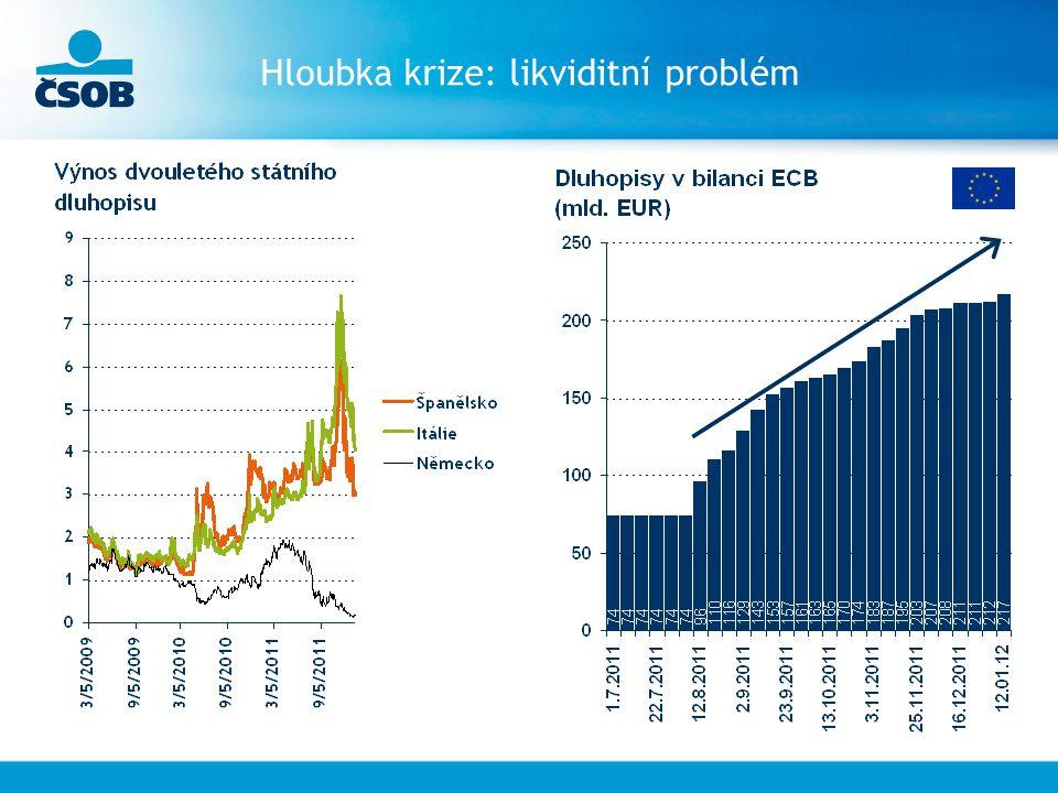 Hloubka krize: likviditní problém