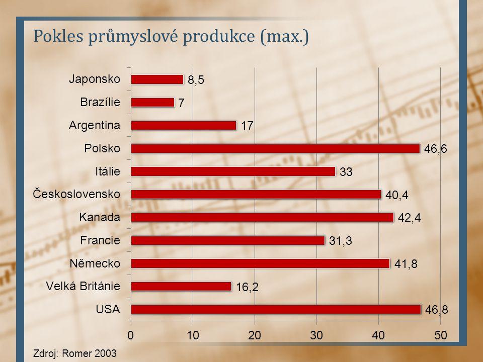 Pokles průmyslové produkce (max.) Zdroj: Romer 2003