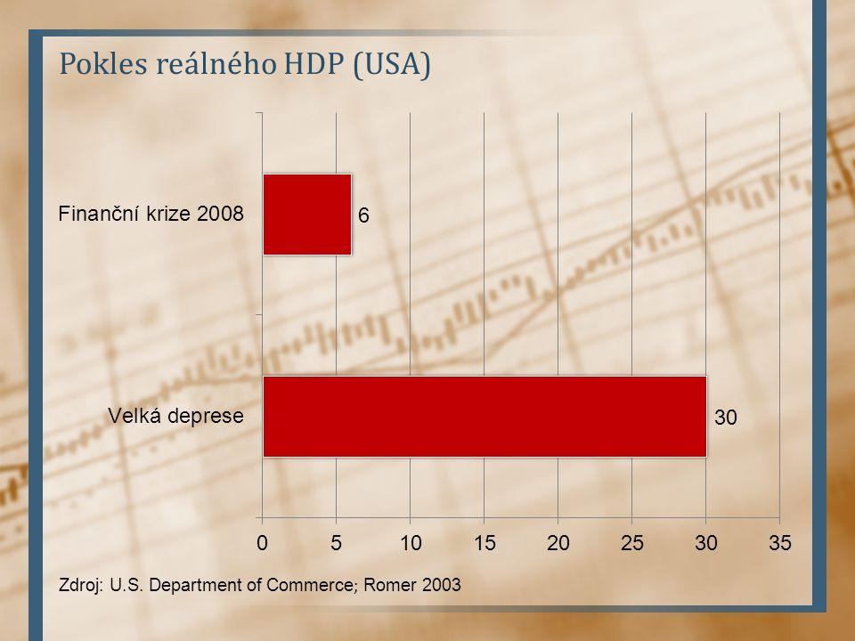 Pokles reálného HDP (USA) Zdroj: U.S. Department of Commerce ; Romer 2003