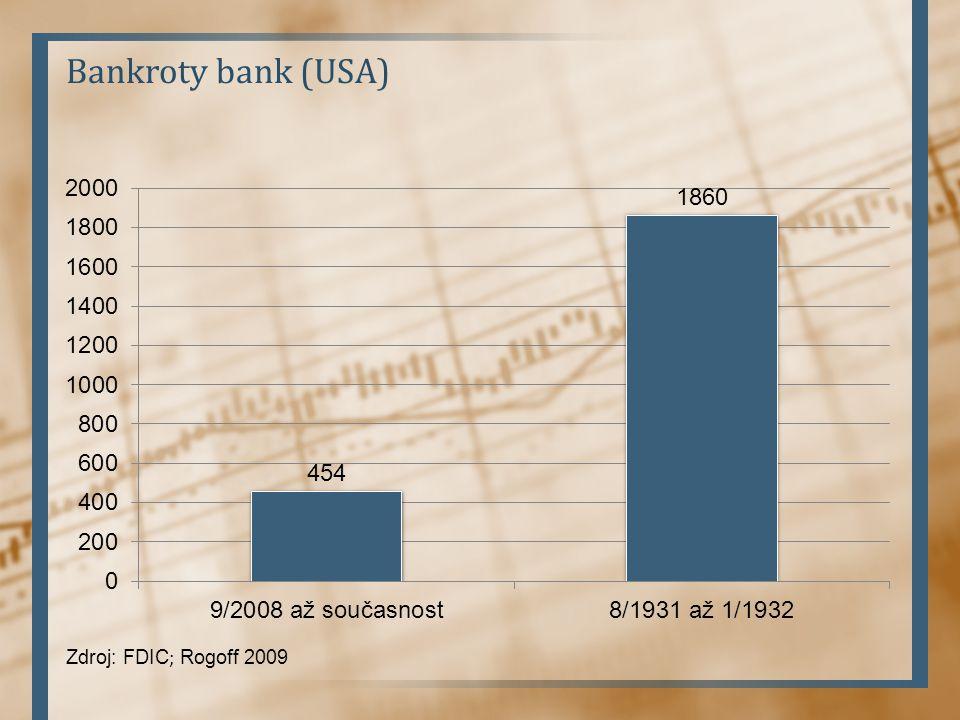 Bankroty bank (USA) Zdroj: FDIC ; Rogoff 2009