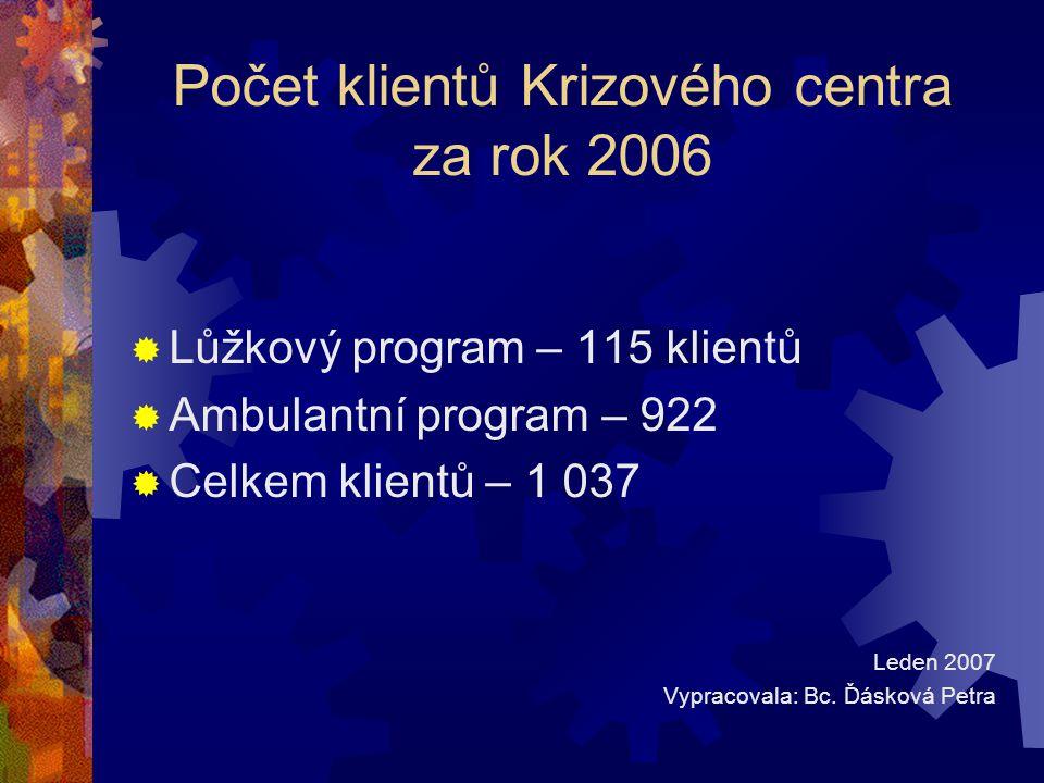 Počet klientů Krizového centra za rok 2006  Lůžkový program – 115 klientů  Ambulantní program – 922  Celkem klientů – 1 037 Leden 2007 Vypracovala: