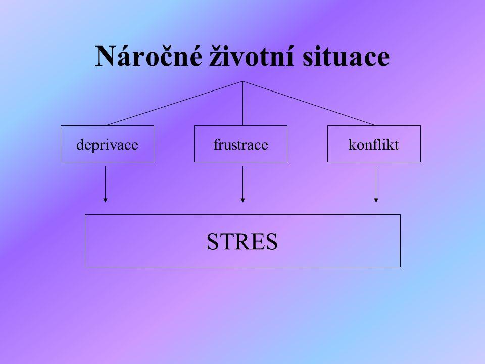 Náročné životní situace deprivacekonfliktfrustrace STRES