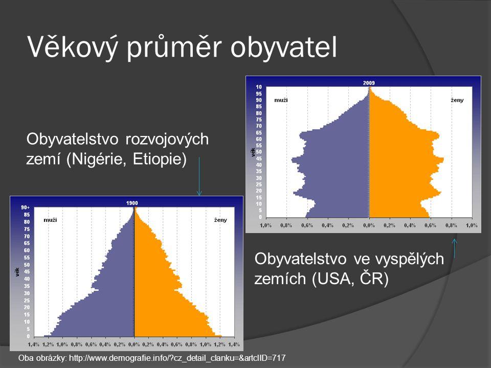 Věkový průměr obyvatel Obyvatelstvo ve vyspělých zemích (USA, ČR) Obyvatelstvo rozvojových zemí (Nigérie, Etiopie) Oba obrázky: http://www.demografie.