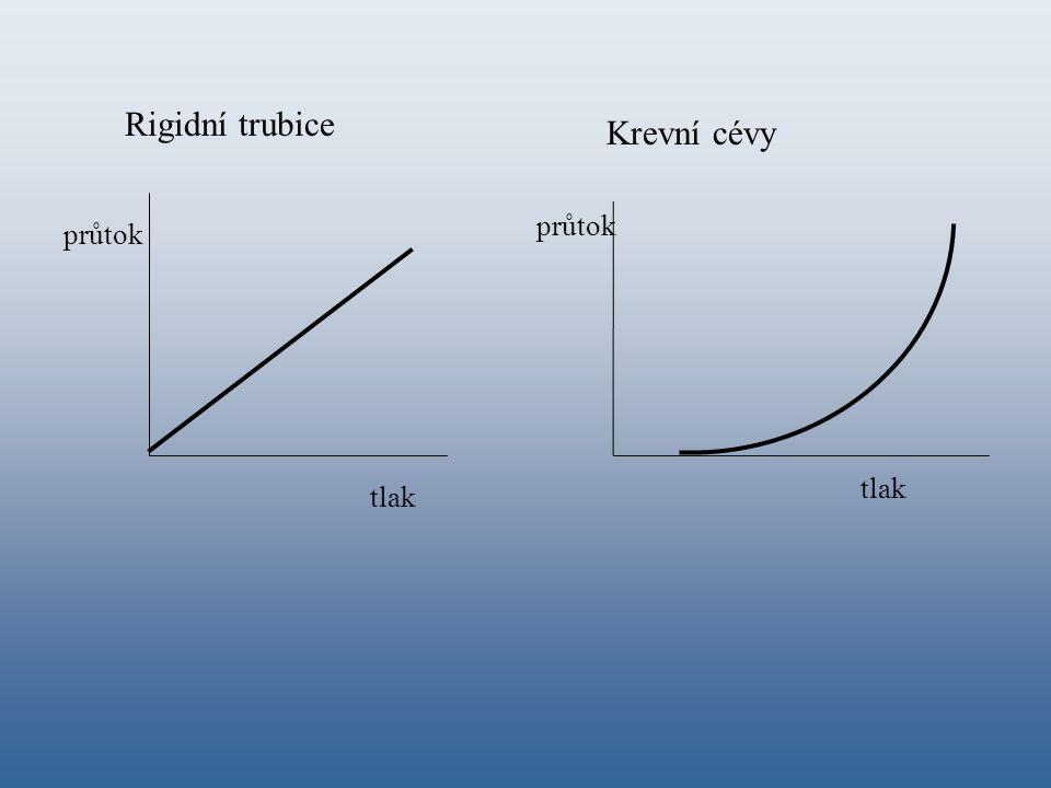 tlak průtok Rigidní trubice tlak průtok Krevní cévy