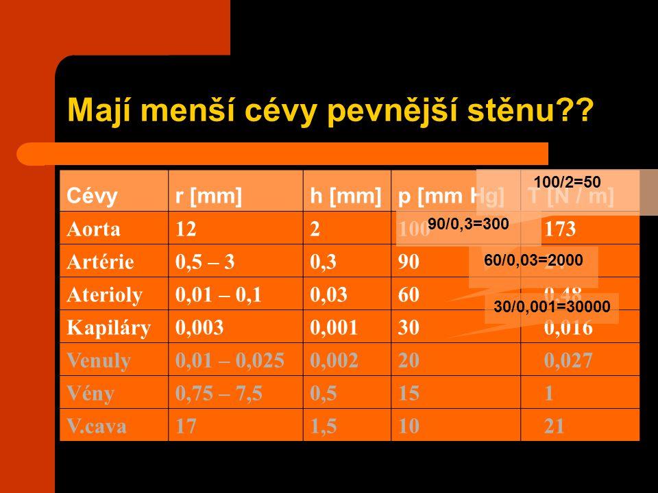Mají menší cévy pevnější stěnu?? Cévyr [mm]h [mm]p [mm Hg]T [N / m] Aorta 12 2100 173 Artérie 0,5 – 3 0,390 24 Aterioly 0,01 – 0,1 0,0360 0,48 Kapilár