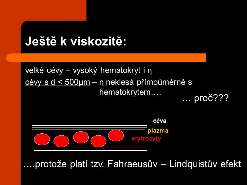 Ještě k viskozitě: velké cévy – vysoký hematokryt i η cévy s d < 500μm – η neklesá přímoúměrně s hematokrytem…. … proč??? ….protože platí tzv. Fahraeu