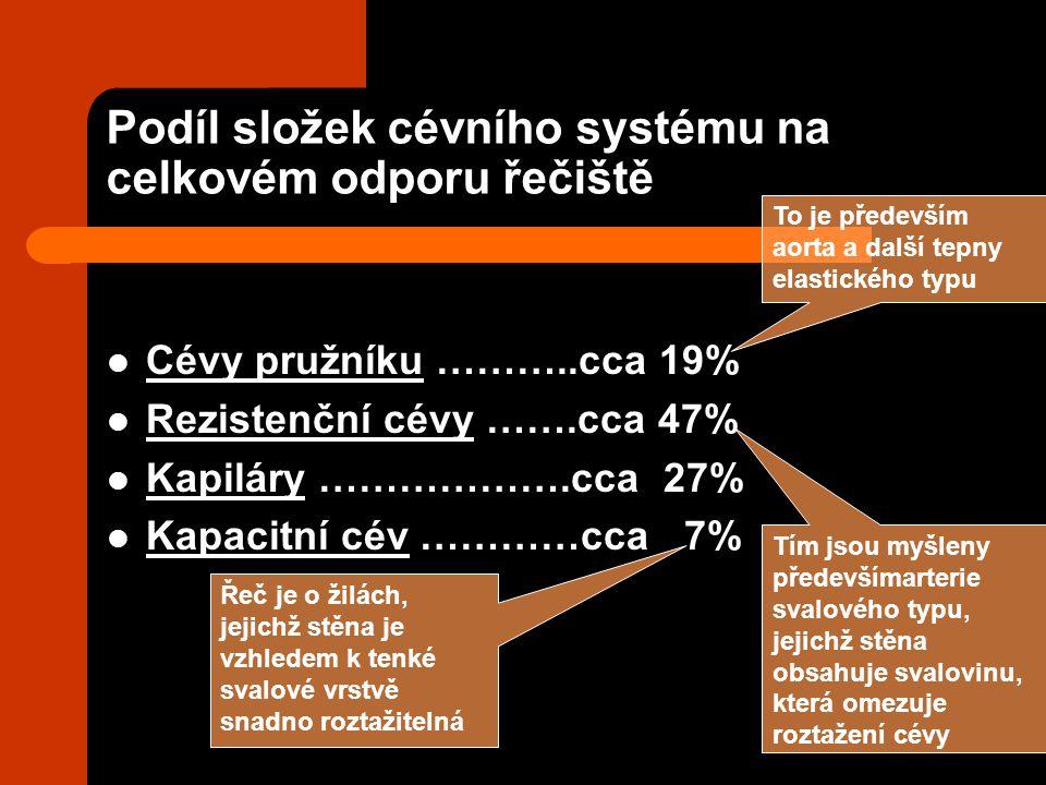 Podíl složek cévního systému na celkovém odporu řečiště Cévy pružníku ………..cca 19% Rezistenční cévy …….cca 47% Kapiláry ……………….cca 27% Kapacitní cév …