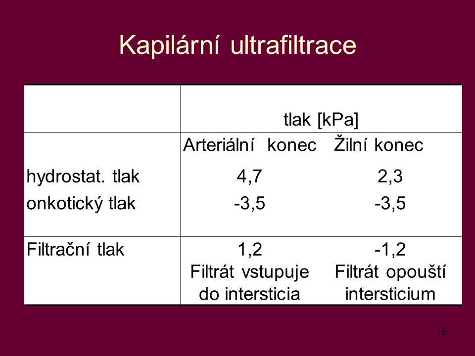 16 Kapilární ultrafiltrace tlak [kPa] Arteriální konecŽilní konec hydrostat. tlak4,72,3 onkotický tlak-3,5 Filtrační tlak1,2 Filtrát vstupuje do inter