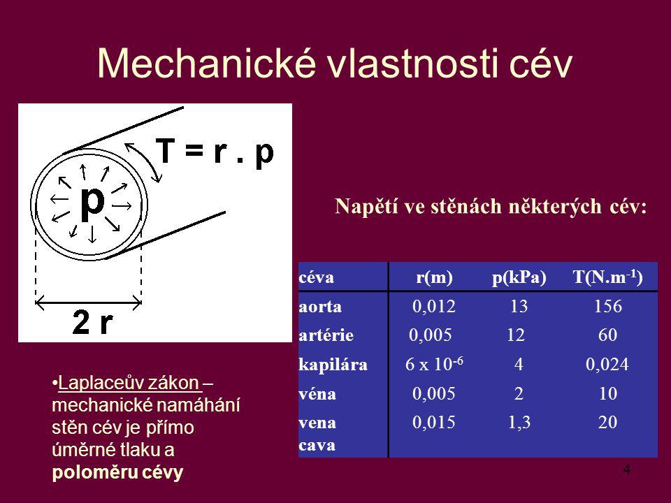 4 Mechanické vlastnosti cév Laplaceův zákon – mechanické namáhání stěn cév je přímo úměrné tlaku a poloměru cévy Napětí ve stěnách některých cév: céva