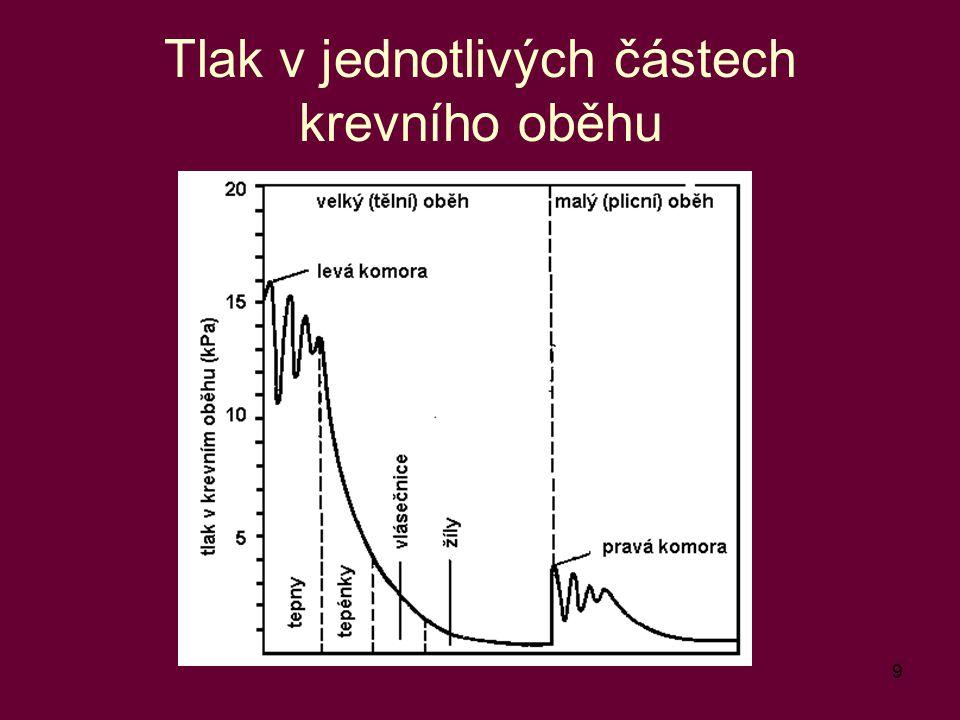 10 Periferní odpor cév Analogie elektrického odporu či spíše impedance ( R = U/I ) napětí U odpovídá tlak p proudu I odpovídá průtočný objem Q R =  p/Q Vycházíme z Hagen-Poiseuilleova vzorce pro průtočný objem: