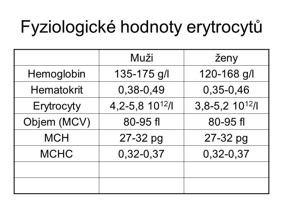 Fyziologické hodnoty erytrocytů Mužiženy Hemoglobin135-175 g/l120-168 g/l Hematokrit0,38-0,490,35-0,46 Erytrocyty4,2-5,8 10 12 /l3,8-5,2 10 12 /l Objem (MCV)80-95 fl MCH27-32 pg MCHC0,32-0,37