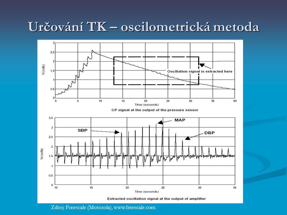 Určování TK – oscilometrická metoda Zdroj: Freescale (Motorola), www.freescale.com