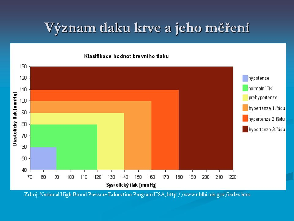 """Význam tlaku krve a jeho měření předcházení mnoha rizikovým onemocněním (ischemická choroba srdeční, mozkové příhody, selhání ledvin, oční poruchy …) předcházení mnoha rizikovým onemocněním (ischemická choroba srdeční, mozkové příhody, selhání ledvin, oční poruchy …) prevalence arteriální hypertenze v dospělé populace ~ 15 – 20%, u lidí nad 60 let ~ 30 – 40% prevalence arteriální hypertenze v dospělé populace ~ 15 – 20%, u lidí nad 60 let ~ 30 – 40% nemá po velmi dlouhou dobu žádné symptomy – """"Tichý zabiják nemá po velmi dlouhou dobu žádné symptomy – """"Tichý zabiják jednotka užívanou pro měření tlaku krve je 1 mmHg ~ 133,322 Pa jednotka užívanou pro měření tlaku krve je 1 mmHg ~ 133,322 Pa"""