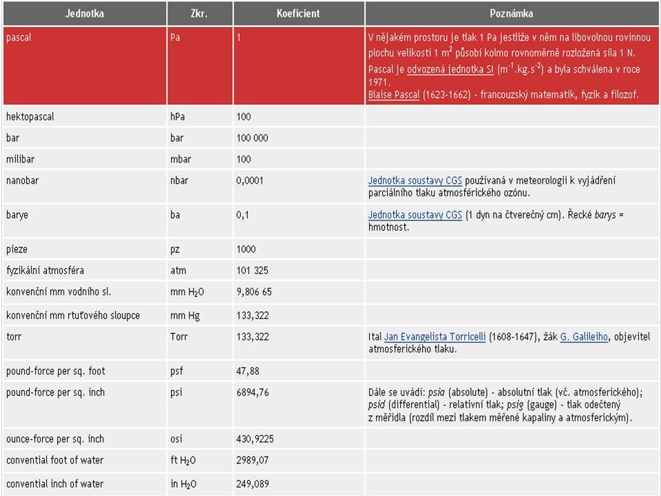 Legální metrologie v ČR Měřící přístroj je vyroben podle normy Měřící přístroj je vyroben podle normy Ministerstvo průmyslu a obchodu vyhláškou stanoví, že přístroj podléhá pravidelnému ověřování (345/2002 Sb.) Ministerstvo průmyslu a obchodu vyhláškou stanoví, že přístroj podléhá pravidelnému ověřování (345/2002 Sb.) ÚNMZ a ČMI zajistí schválení typu měřidla (kontrola, že přístroj splňuje normu) ÚNMZ a ČMI zajistí schválení typu měřidla (kontrola, že přístroj splňuje normu) Akreditované laboratoře provádí ověřování Akreditované laboratoře provádí ověřování