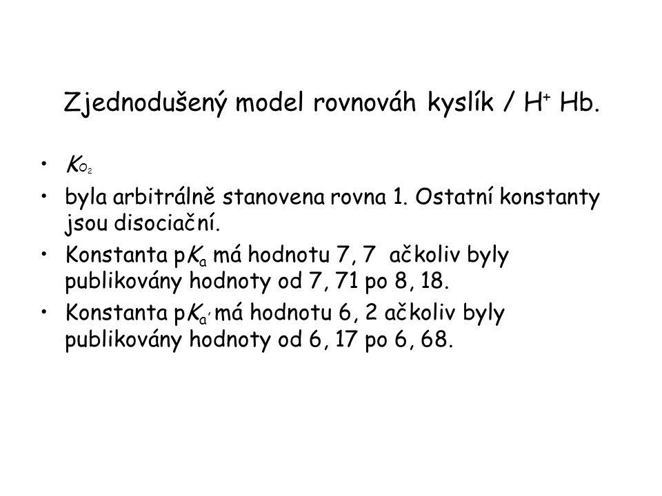 Zjednodušený model rovnováh kyslík / H + Hb. K O 2 byla arbitrálně stanovena rovna 1. Ostatní konstanty jsou disociační. Konstanta pK a má hodnotu 7,