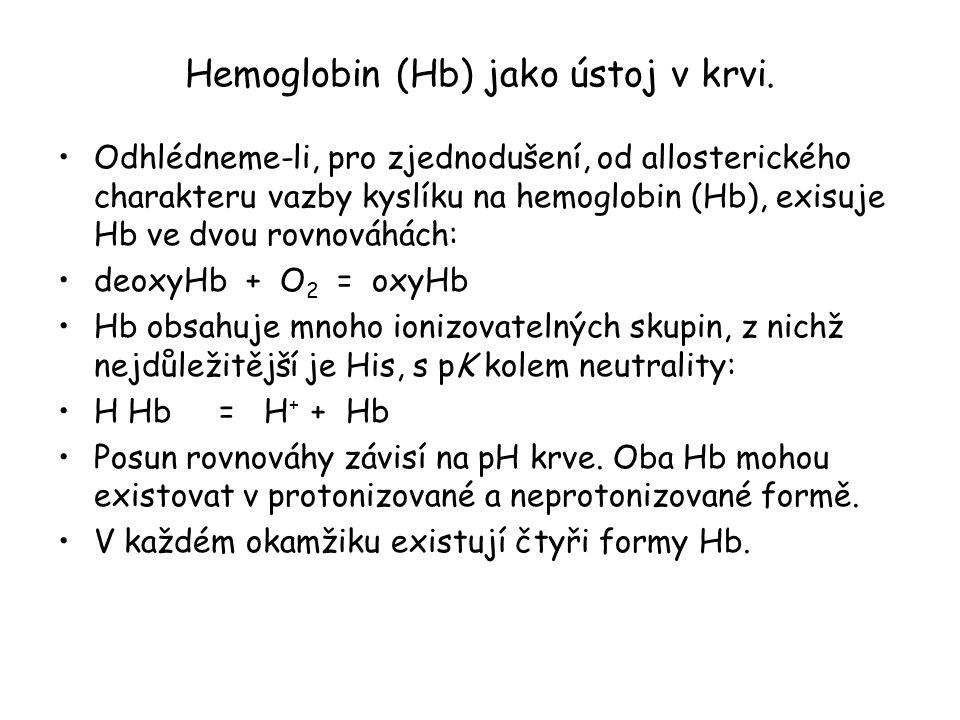 Hemoglobin (Hb) jako ústoj v krvi. Odhlédneme-li, pro zjednodušení, od allosterického charakteru vazby kyslíku na hemoglobin (Hb), exisuje Hb ve dvou