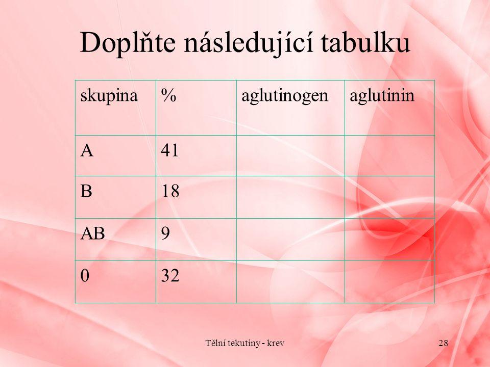 skupina%aglutinogenaglutinin A41 B18 AB9 032 Doplňte následující tabulku Tělní tekutiny - krev28