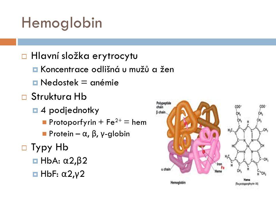 Patologické formy Hb  Karboxyhemoglobin (CO-Hb)  Ireverzibilní vazba na Hb Ztráta schopnosti vázat kyslík  Methemoglobin (Met-Hb)  Změna Fe 2+ na Fe 3+  Znížení schopnosti vázat kyslík