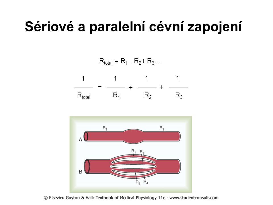 Sériové a paralelní cévní zapojení R total = R 1 + R 2 + R 3... R total _____ 1 = R 1 _____ 1 R 2 _____ 1 R 3 _____ 1 + +