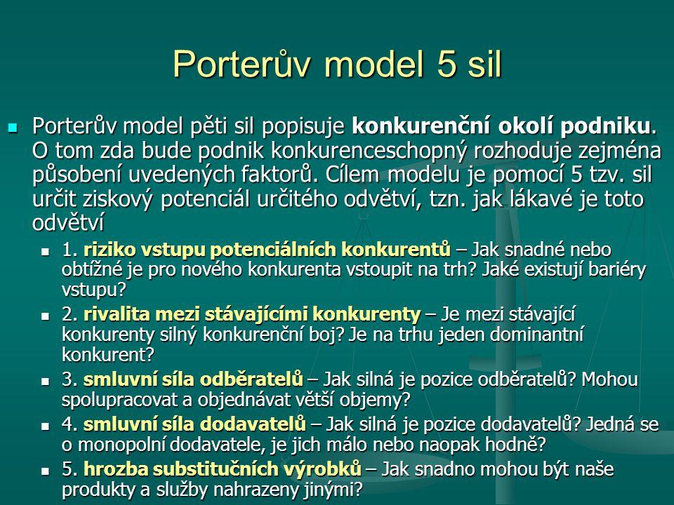 Porterův model 5 sil Porterův model pěti sil popisuje konkurenční okolí podniku.